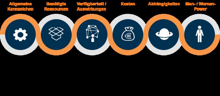 IT Service-Management & IT Analyse