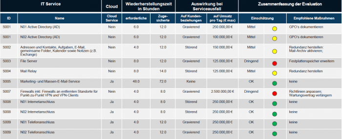 TBM Tool - IT Controlling, Auswertungen und Reports