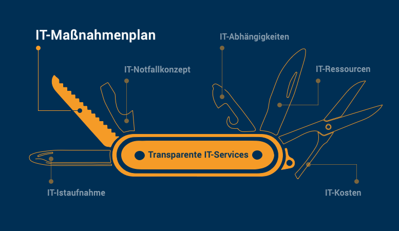 IT-Service basierter IT-Maßnahmneplan