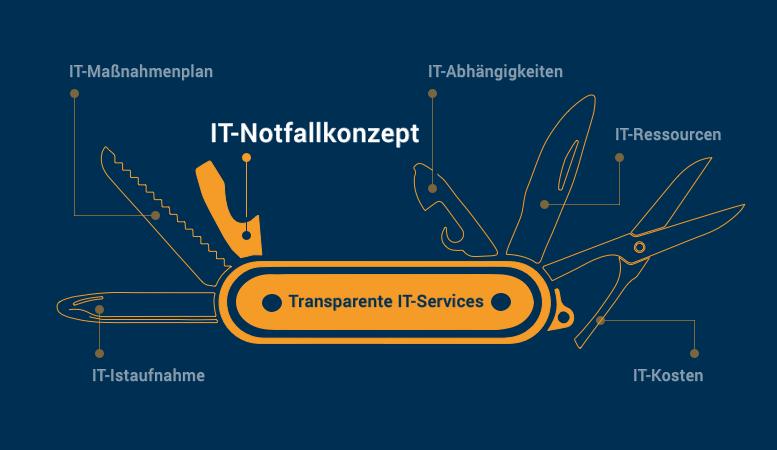 IT-Service basiertes IT-Notfallkonzept